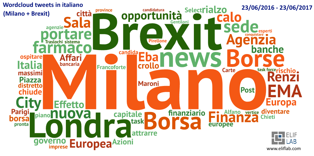 Wordcloud - Tweet Brexit Milano - Elif Lab