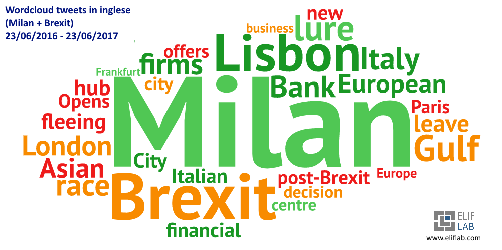 Elif Lab - Word Cloud - Milan Brexit English